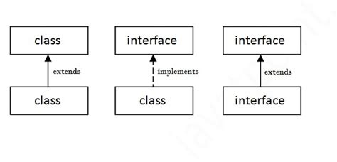 5 important notes about java interface