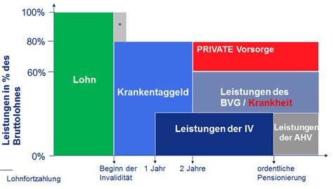 Rechnung Gesetz Schweiz Finanzen Verein F 252 R Deutsche In Der Schweiz