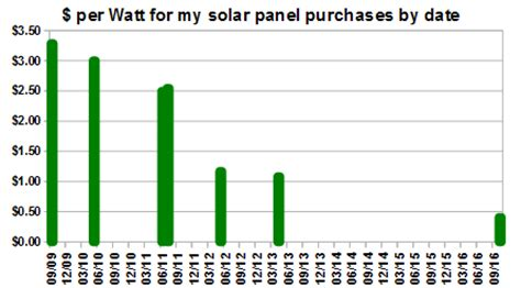 solar panel survey tec solar power financing