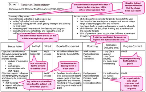 school improvement plan template uk leadership development plan template exle report