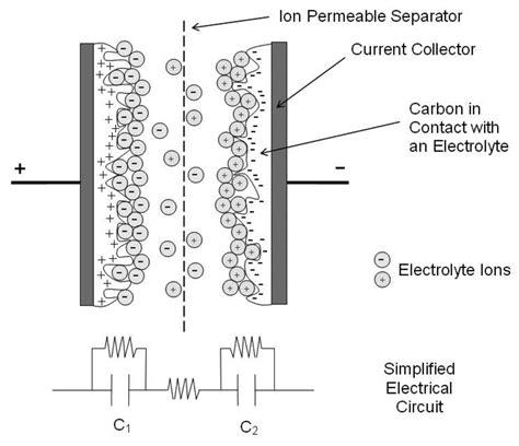 layer capacitor cv layer capacitor electrochemistry 28 images electrochemical layer capacitor auf 28 images
