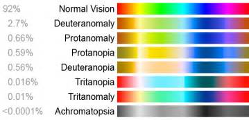 different types of color blindness file color blindness png wikimedia commons