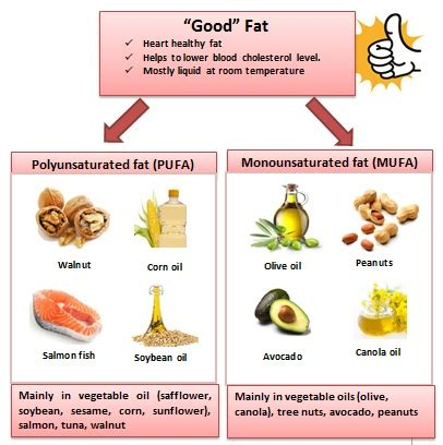 healthy fats benefits understanding fats my tropicana slim