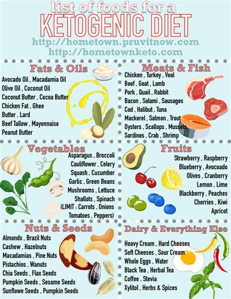 healthy fats list keto ketosis food list foodfash co