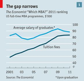Mba Roi by Higher Education Needs Market Discipline