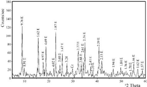 Xrd Pattern Of Ettringite | the x ray diffraction patterns of ettringite e