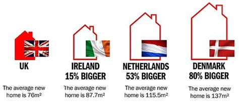 Average Square Meters Of 3 Bedroom House by Average Home Has Shrunk By Two Square Metres In