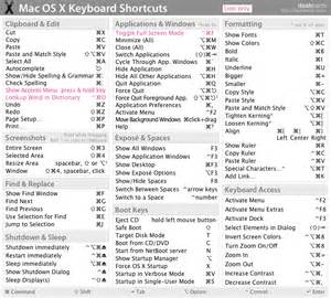 Paste Shortcut Mac Mac Os X Keyboard Shortcuts Cheat Sheet Pdf Poster