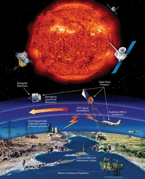 Aerial Spaces Mobilities Affects technological affects of space weather events nasa