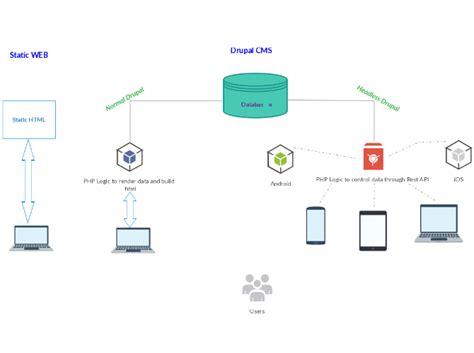 html flow diagram wiring diagram schemes