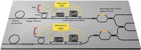 cmos photonic integrated circuits cmos photonic integrated circuits 28 images integrated quantum photonics design of cmos