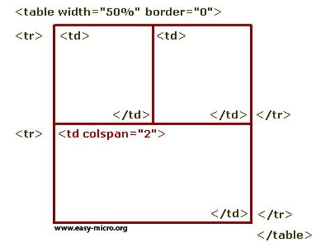 Tr And Td In Html Easy Micro Langage Html Tableaux Html Formations