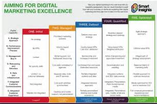 digital marketing strategy template reviewing and improving your digital capabilities smart