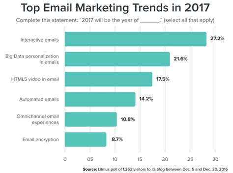 upcoming trends 2017 the future of email marketing 2017 edition email