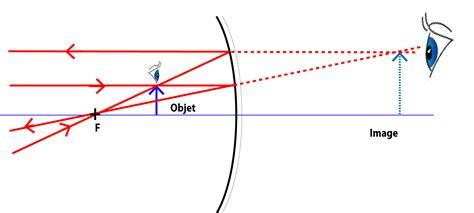 miroir concave convexe images par r 233 flexion sur une cuill 232 re physique 224 lev 233 e