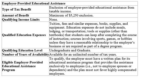 irc section 127 federal tax benefits for higher education