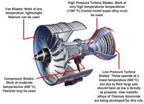 engine fan blade moreover jet turbine diagram on get free image about wiring diagram