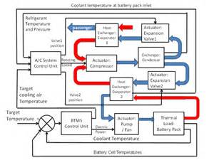 Electric Vehicle Battery Cooling Powertrain Thermal Management