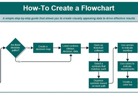 how to make flowcharts teach you how to create a flowchart fiverr