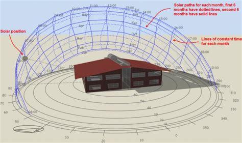 solar diagram generator dolgular
