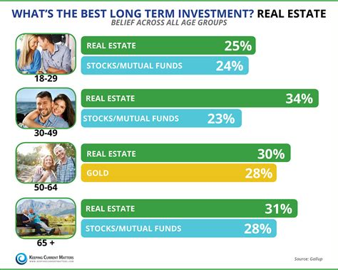 best term investments best term investment portland real estate matin