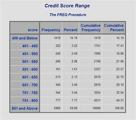 create an ad hoc score range report sas r model
