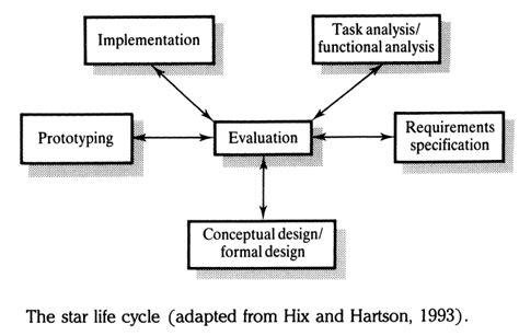 application design hci elements of hci
