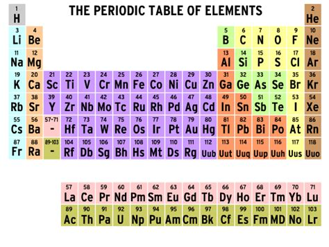 periodic table lesson plans  grade hot tub plans
