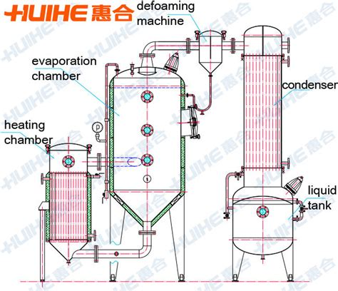 design of single effect evaporator single effect outer cycle vacuum contractor hangzhou