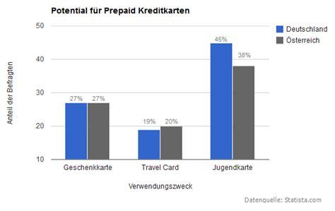 prepaid kreditkarte kostenlos prepaid kreditkarte die besten karten im vergleich