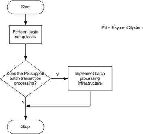 disbursement flowchart oracle payments implementation guide