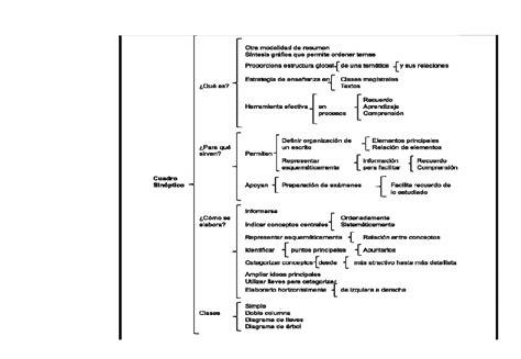 cuadro sinoptico ejemplo de insecticidas opiniones de cuadro sin 243 ptico