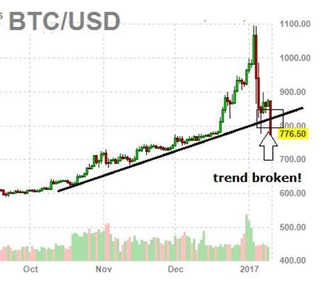 bitcoin crash bitcoin crash 2017 bitcoin falls again