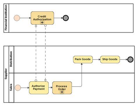 bpmn vs sequence diagram bpmn collaboration diagram