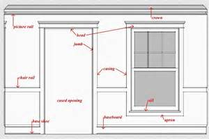 Country Cottage Floor Plans interior trim glossary time to build