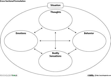 formulation template cross sectional formulation cbt worksheet psychology tools