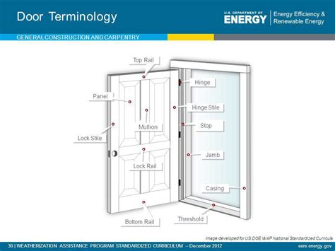 swinging terminology door carpentry terms image number 5 of door carpentry