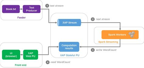 high level architecture design template xap integration with spark