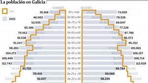 itp en galicia 2016 la pir 225 mide de poblaci 243 n se invierte y crece ya m 225 s la