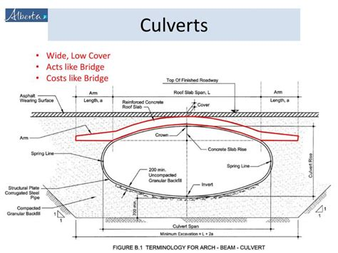 Design Guidelines For Bridge Size Culverts   ppt what is a culvert culvert components culvert design