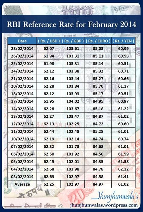 currency converter india german dollar rate in india c to f