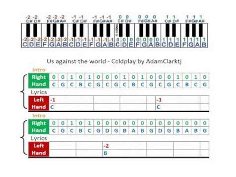 coldplay us against the world chords coldplay us against the world music sheet piano tabs
