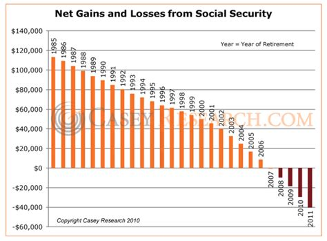 how much do you really pay for social security