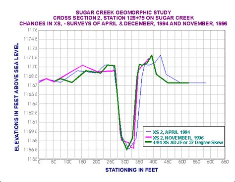 cross section graph sugar creek monitoring sites