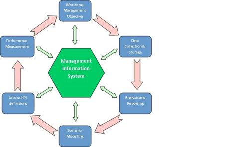 diagram of management information system mis duha transaction processing system