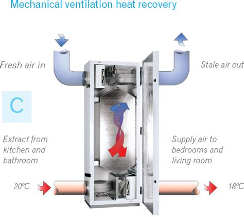 Kitchen Exhaust Heat Recovery Ventilation For A Healthy Home And Quinju