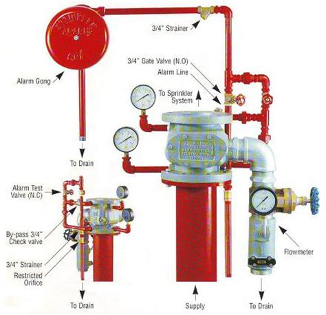 Alarm Valve standpipe hydrant and sprinkler system symantec