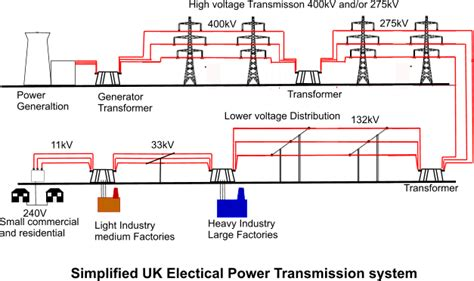 electrical power transmission and distribution system