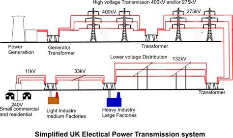 glimpse   electrical grid part  introduction
