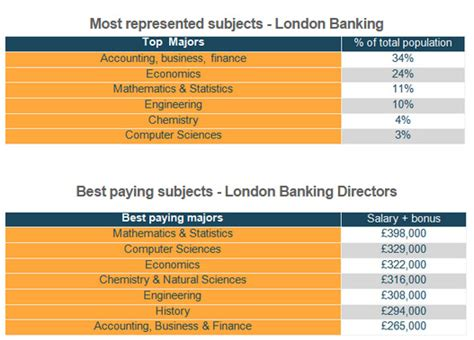 Investment Banking Mba Associate Salary by Which Degree Will Get You A High Paying Investment Banking